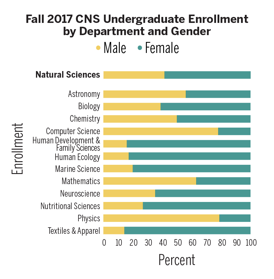 Fall 2017 CNS Undergraduate Enrollment by Department and Gender