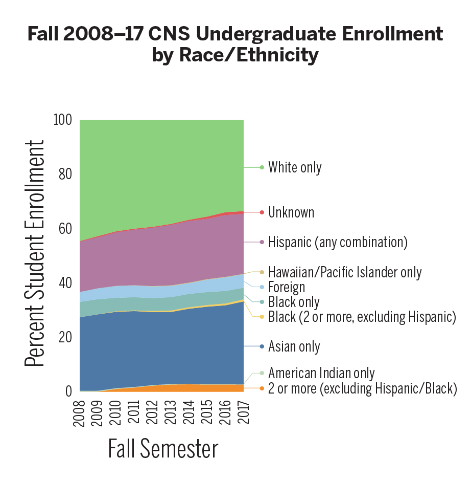 Fall 2008–17 CNS Undergraduate Enrollment by Race/Ethnicity