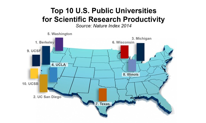 UT Austin Ranks Among World's Best in Scientific Productivity