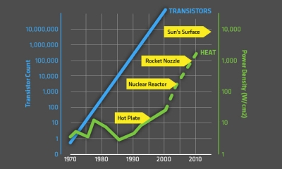 Transistor counts and heat
